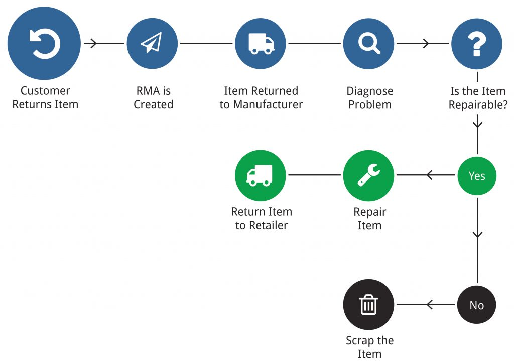 Return Material Authorization Rma Clear Spider Inventory Management