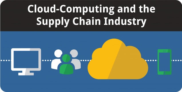 Cloud Computing and Supply Chain Management - Featured Image