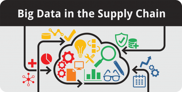 Big Data in the Supply Chain