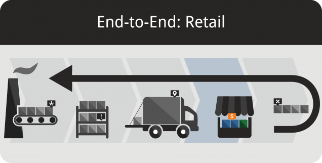 Inventory Management and Retail Operations Featured Image