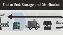Inventory Management and Storage and Distribution Featured Image