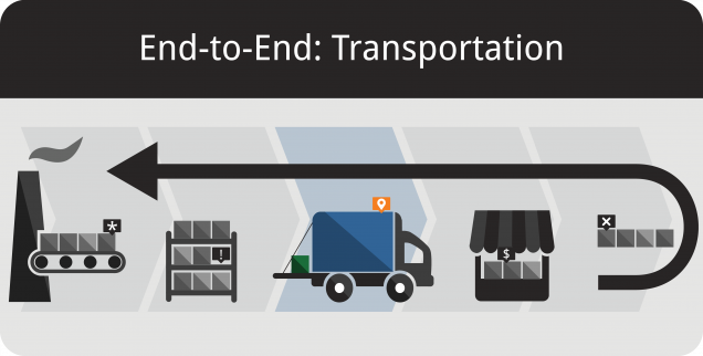 Inventory Management and Transportation Featured Image