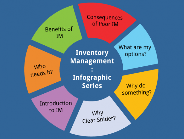 Inventory management infographics series welcome to our new blog series titled inventory management infographics series this series focuses on different infographics published on our website ccuart Choice Image